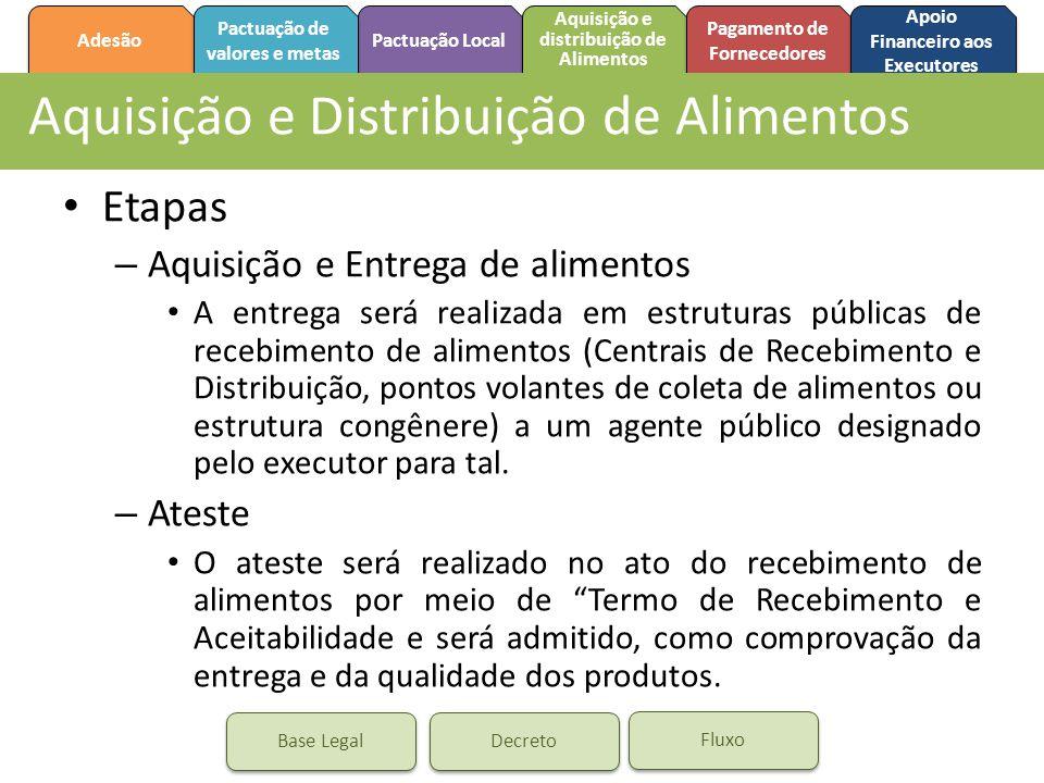 Adesão Pactuação de valores e metas Pactuação de valores e metas Aquisição e distribuição de Alimentos Aquisição e distribuição de Alimentos Pagamento