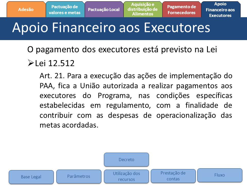 Pactuação Local Adesão Pactuação de valores e metas Pactuação de valores e metas Aquisição e distribuição de Alimentos Aquisição e distribuição de Ali
