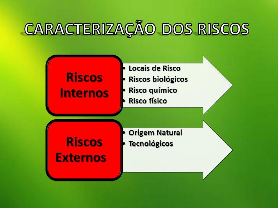 Locais de RiscoLocais de Risco Riscos biológicosRiscos biológicos Risco químicoRisco químico Risco físicoRisco físico Riscos Internos Origem NaturalOrigem Natural TecnológicosTecnológicos Riscos Externos Riscos Externos