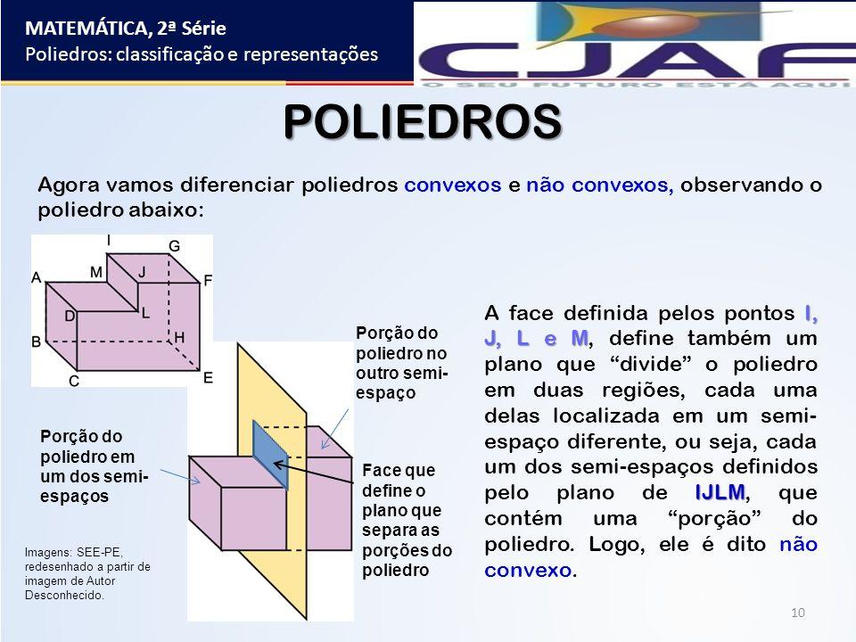 MATEMÁTICA, 2ª Série Poliedros: classificação e representações 10 POLIEDROS Agora vamos diferenciar poliedros convexos e não convexos, observando o po