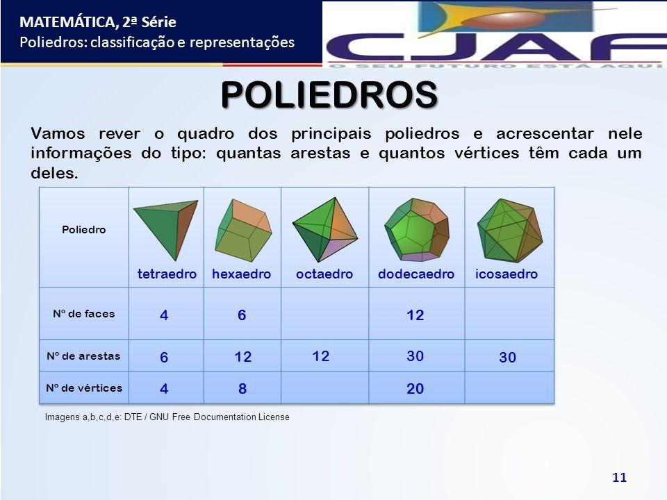 MATEMÁTICA, 2ª Série Poliedros: classificação e representações 11 POLIEDROS 4 tetraedro 6 hexaedrooctaedro 12 dodecaedroicosaedro 12 8 6 4 20 30 8 6 1