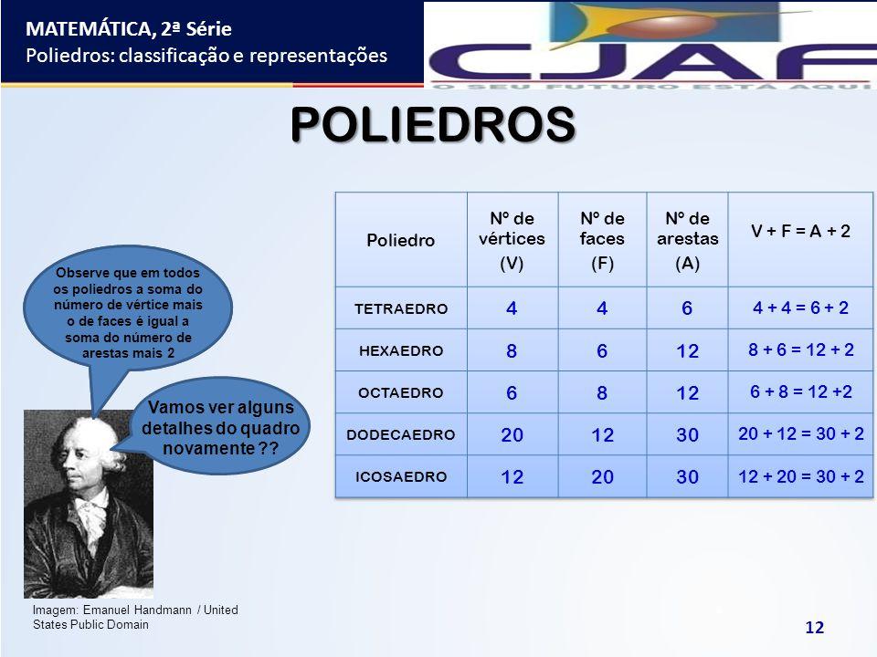 MATEMÁTICA, 2ª Série Poliedros: classificação e representações 12 POLIEDROS Percebeu alguma regularidade nos números do quadro anterior?? Vamos ver al