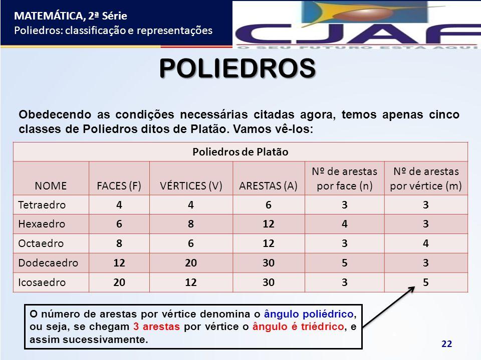 MATEMÁTICA, 2ª Série Poliedros: classificação e representações 22 POLIEDROS Obedecendo as condições necessárias citadas agora, temos apenas cinco clas