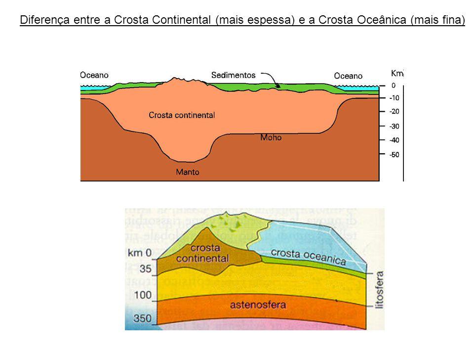 Subducção de Placas Tectônicas mergulho de placa sobre outra zona de atritos: grande sismos (terremotos) área oceânica