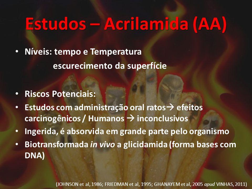 Estudos – Acrilamida (AA) Níveis: tempo e Temperatura escurecimento da superfície Riscos Potenciais: Estudos com administração oral ratos  efeitos ca