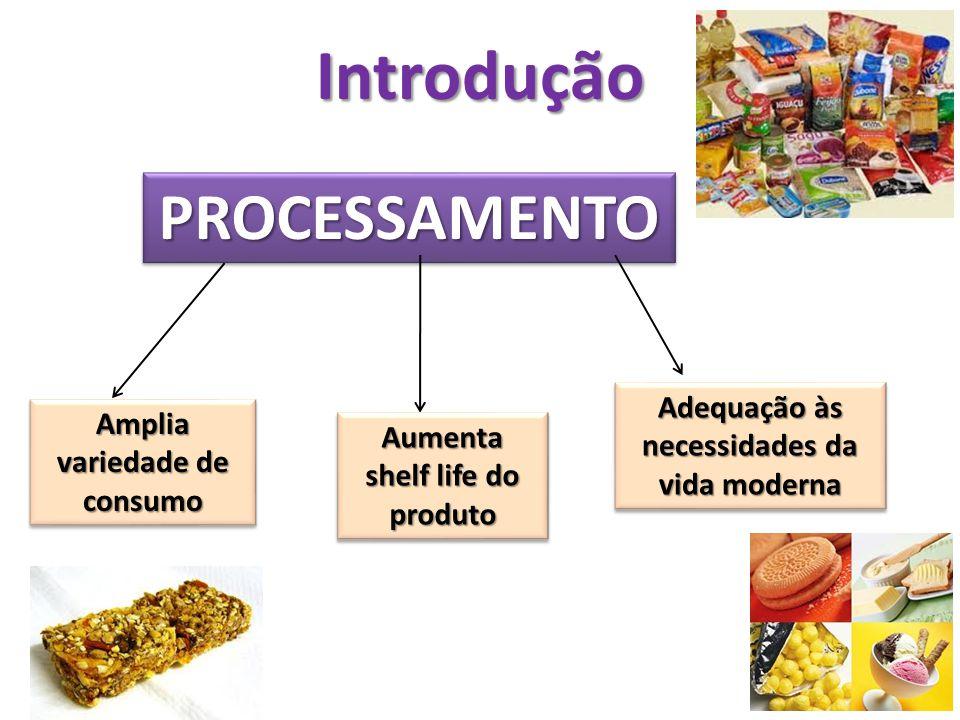 Introdução PROCESSAMENTOPROCESSAMENTO Amplia variedade de consumo Aumenta shelf life do produto Adequação às necessidades da vida moderna
