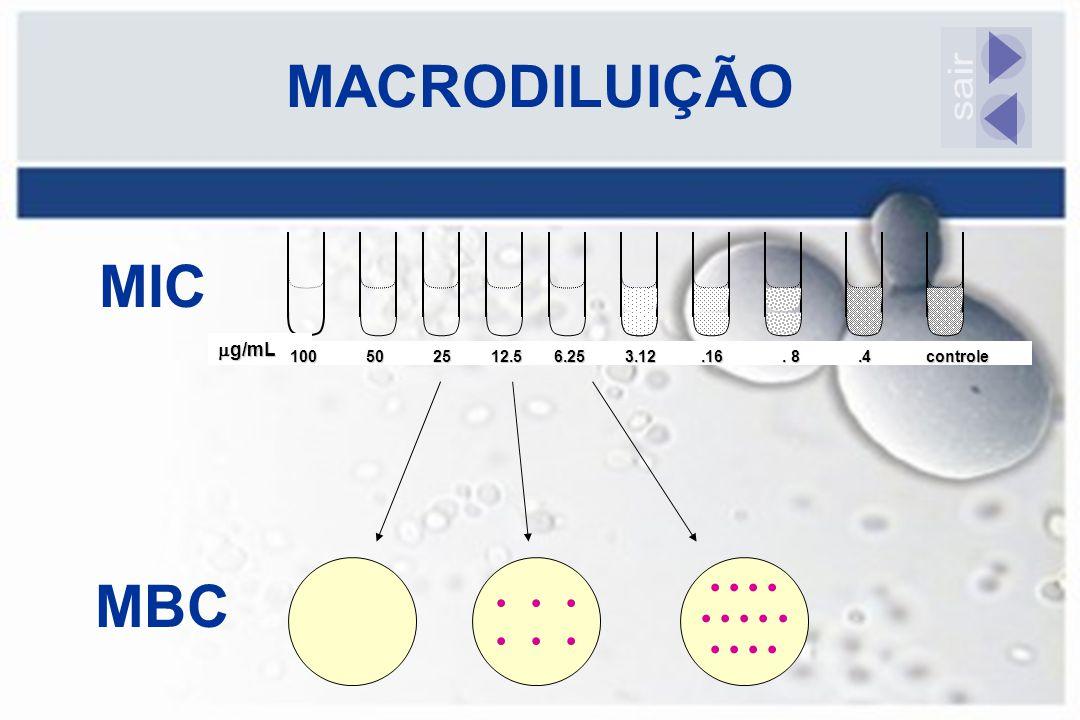 MACRODILUIÇÃO MBC  g/mL MIC 100 50 25 12.5 6.25 3.12.16. 8.4 controle