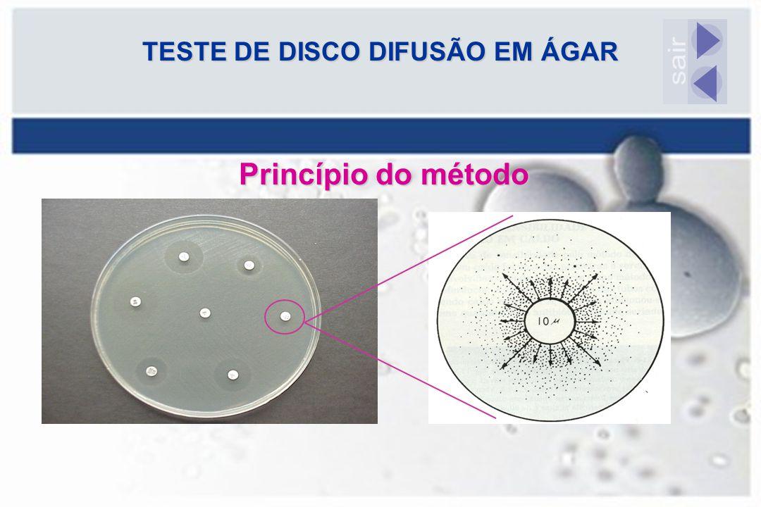 TESTE DE DISCO DIFUSÃO EM ÁGAR Princípio do método