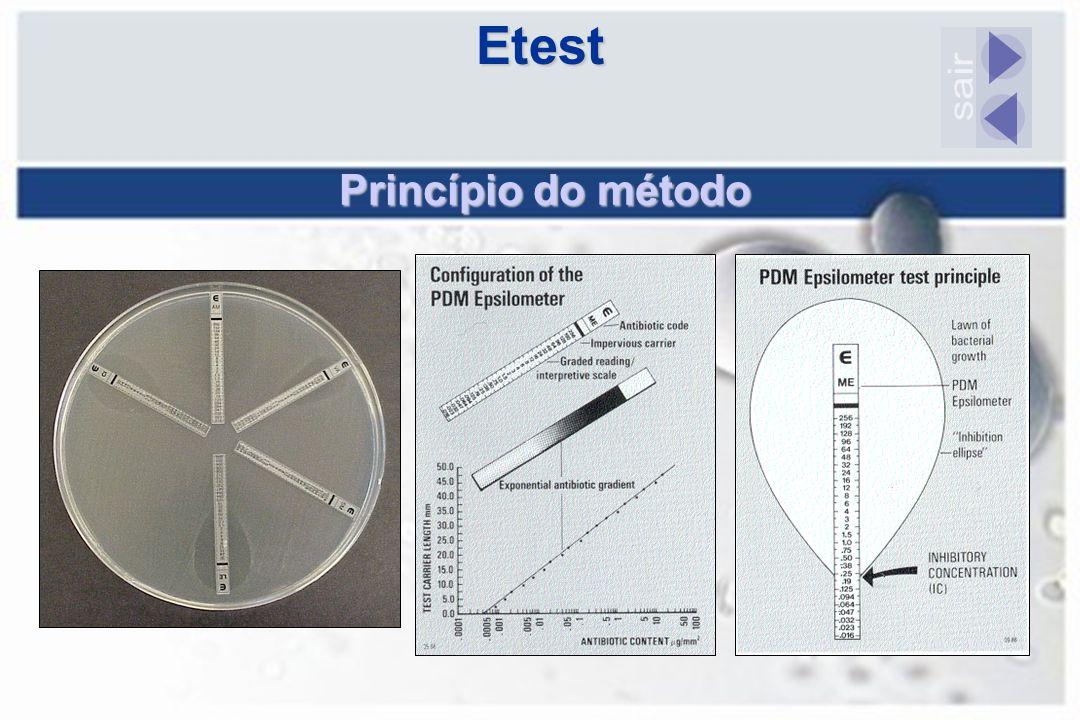 Princípio do método Etest