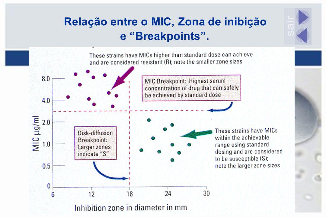 """Relação entre o MIC, Zona de inibição e """"Breakpoints""""."""