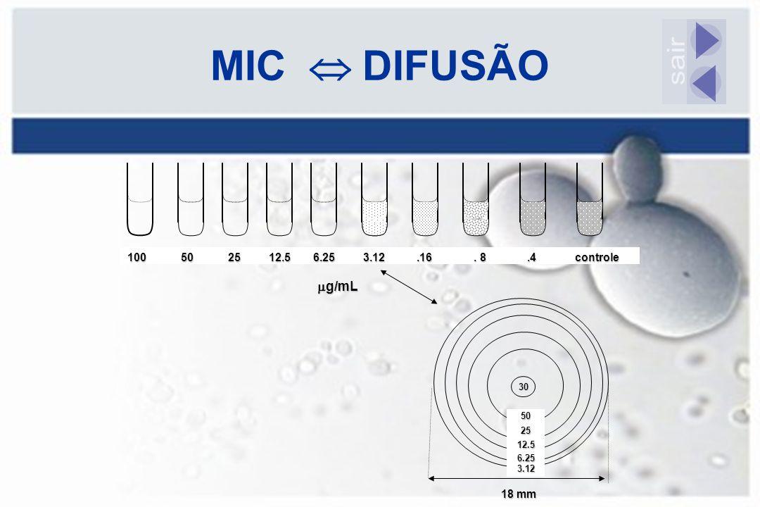 MIC  DIFUSÃO 30 100 50 25 12.5 6.25 3.12.16. 8.4 controle 502512.56.253.12 18 mm  g/mL
