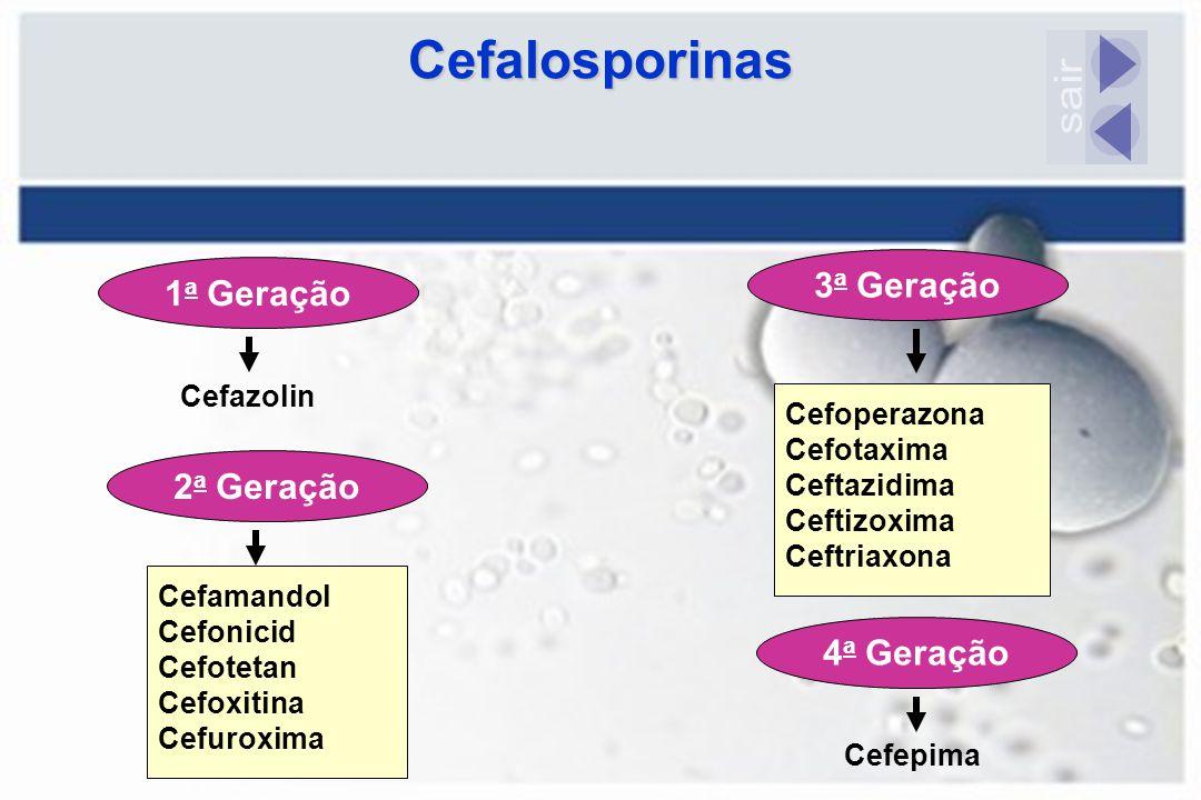 1 a Geração Cefazolin Cefamandol Cefonicid Cefotetan Cefoxitina Cefuroxima Cefoperazona Cefotaxima Ceftazidima Ceftizoxima Ceftriaxona CefepimaCefalos