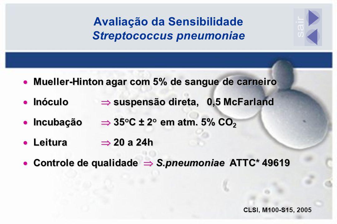  Mueller-Hinton agar com 5% de sangue de carneiro  Inóculo  suspensão direta, 0,5 McFarland  Incubação  35 o C ± 2 o em atm. 5% CO 2  Leitura 