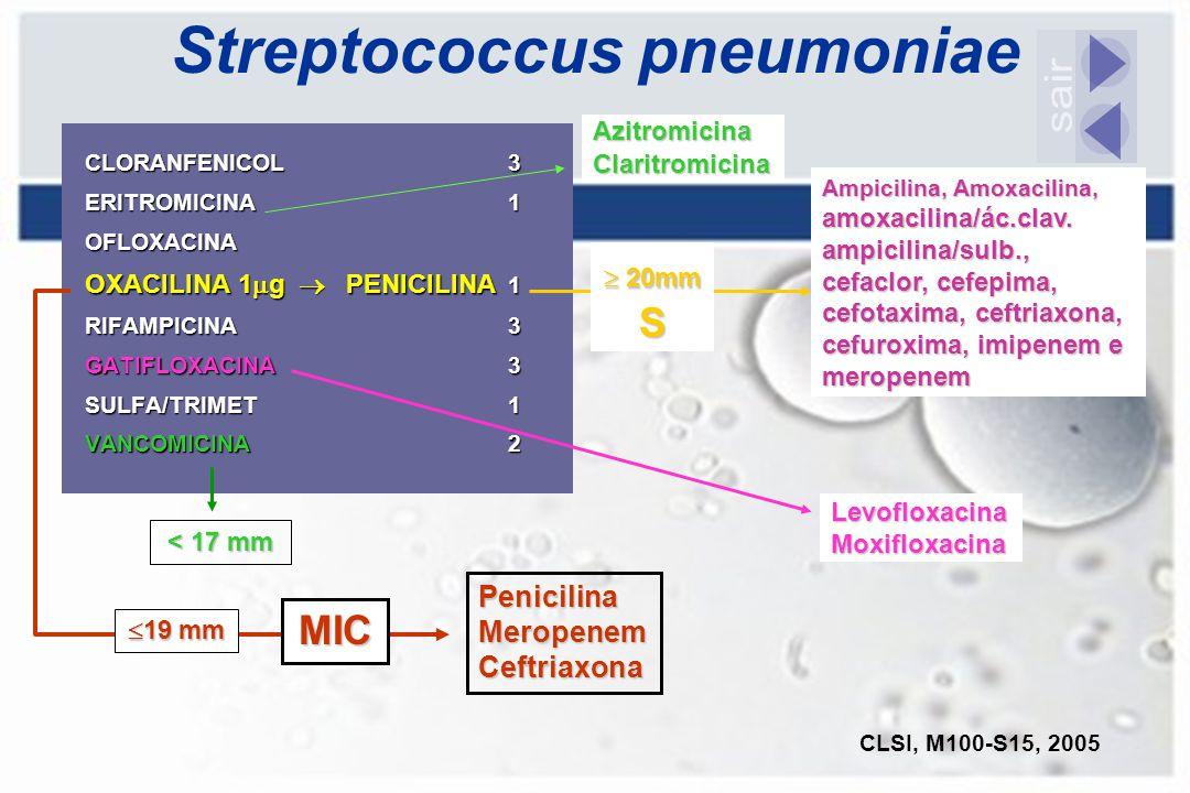Streptococcus pneumoniae CLORANFENICOL3 ERITROMICINA1 OFLOXACINA OXACILINA 1  g  PENICILINA 1 RIFAMPICINA 3 GATIFLOXACINA3 SULFA/TRIMET1 VANCOMICINA