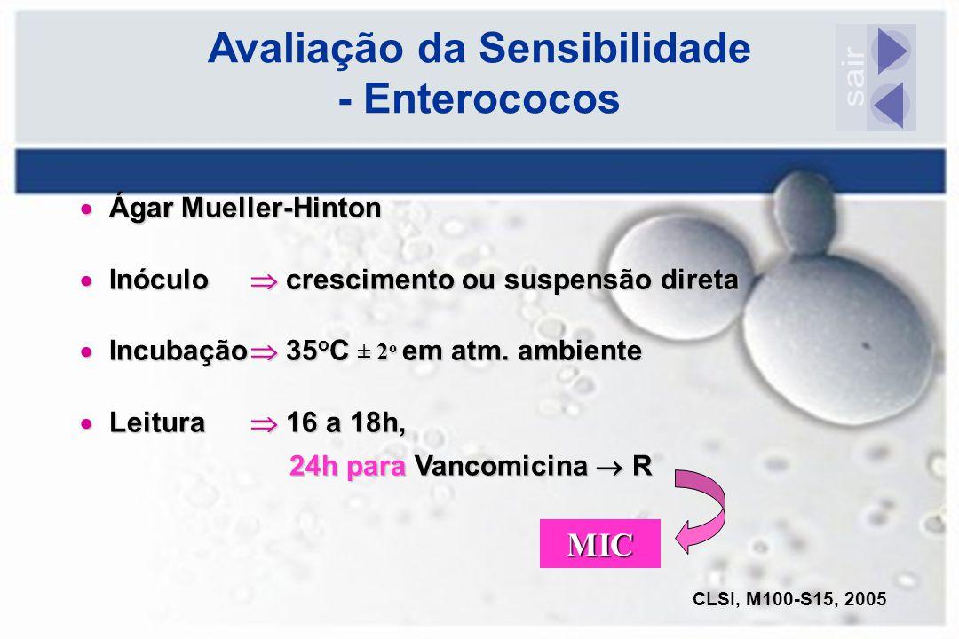 Avaliação da Sensibilidade - Enterococos  Ágar Mueller-Hinton  Inóculo  crescimento ou suspensão direta  Incubação  35 o C ± 2 o em atm. ambiente