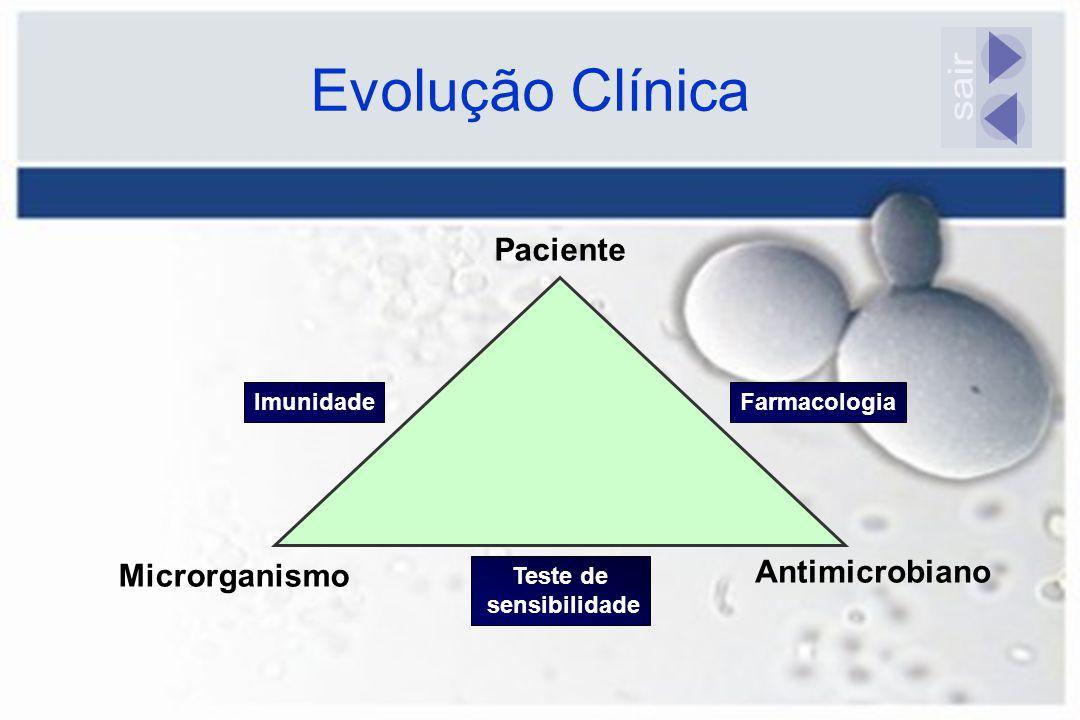 Evolução Clínica Microrganismo Antimicrobiano Paciente Teste de sensibilidade ImunidadeFarmacologia