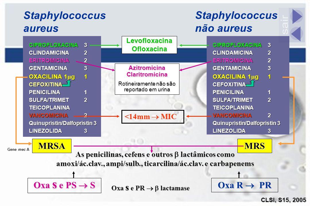 CIPROFLOXACINA3 CLINDAMICINA2 ERITROMICINA2 GENTAMICINA3 OXACILINA 1  g 1 CEFOXITINA PENICILINA1 SULFA/TRIMET2 TEICOPLANINA VANCOMICINA2 Quinupristin
