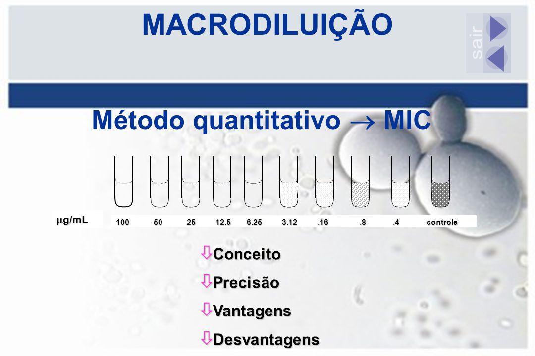 MACRODILUIÇÃO 100 50 25 12.5 6.25 3.12.16.8.4 controle  g/mL ò Conceito ò Precisão ò Vantagens ò Desvantagens Método quantitativo  MIC