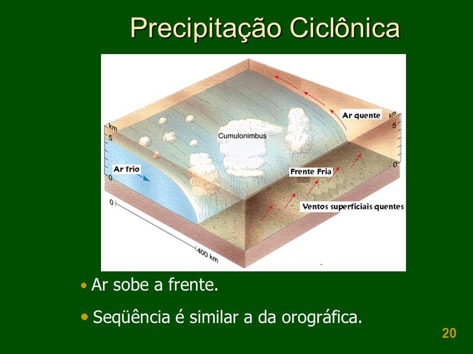 20 Precipitação Ciclônica Ar sobe a frente. Seqüência é similar a da orográfica.