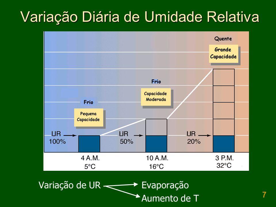 7 Variação Diária de Umidade Relativa Variação de UR Evaporação Aumento de T