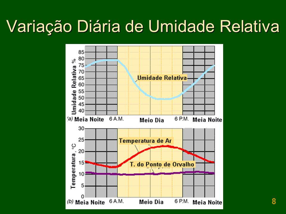 8 Variação Diária de Umidade Relativa