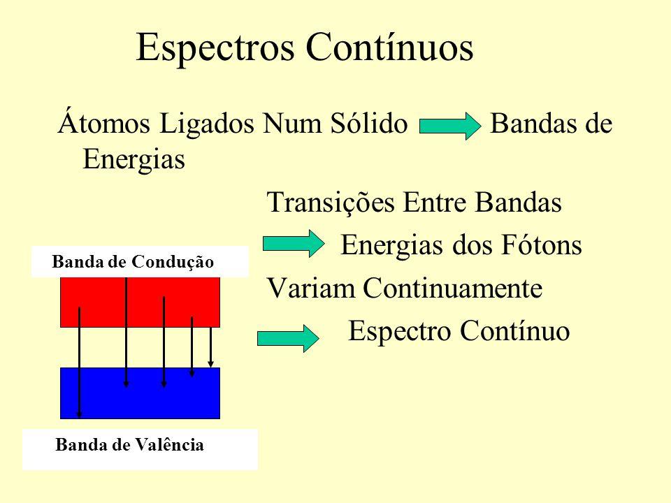 Átomos Isolados Níveis Discretos de Energias Transições Fótons Com Frequências Diferentes Cores Diferentes Linhas Espectrais E 4 E 3 h 2 E 2 h 1 E 1 E