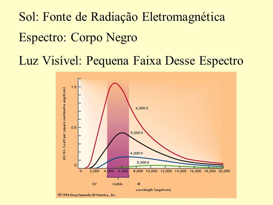 Luz Visível: Pequena Faixa Desse Espectro Sol: Fonte de Radiação Eletromagnética Espectro: Corpo Negro
