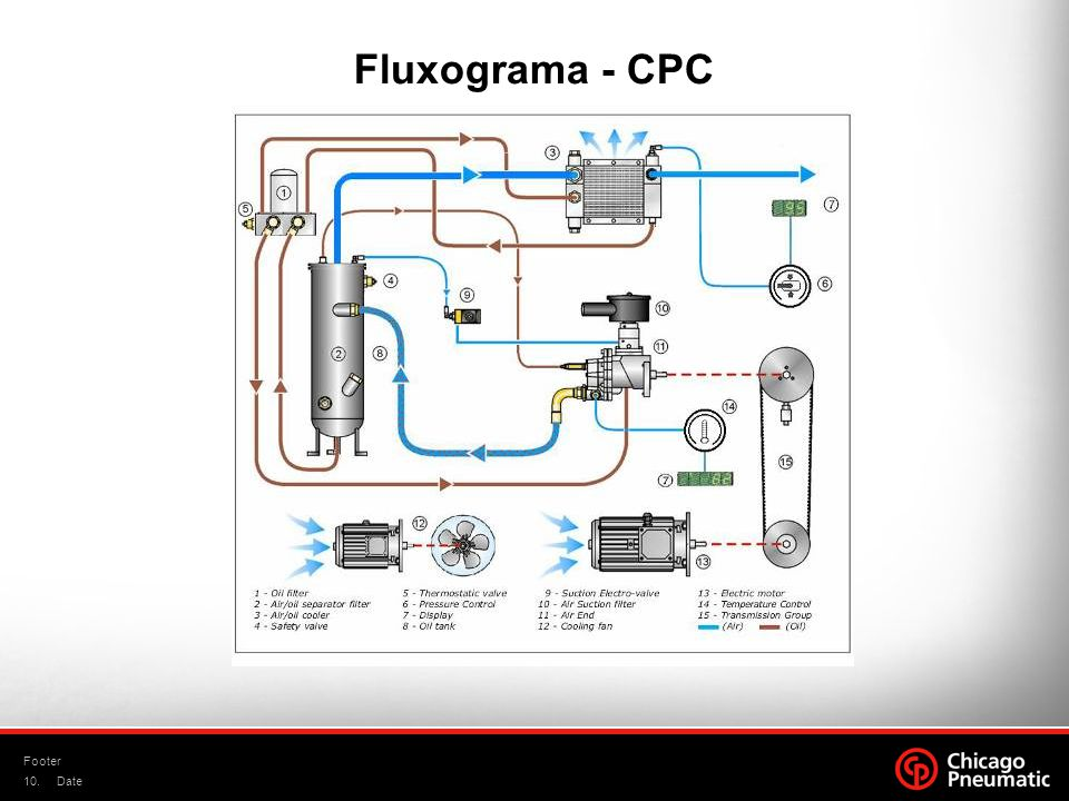 10. Footer Date Fluxograma - CPC
