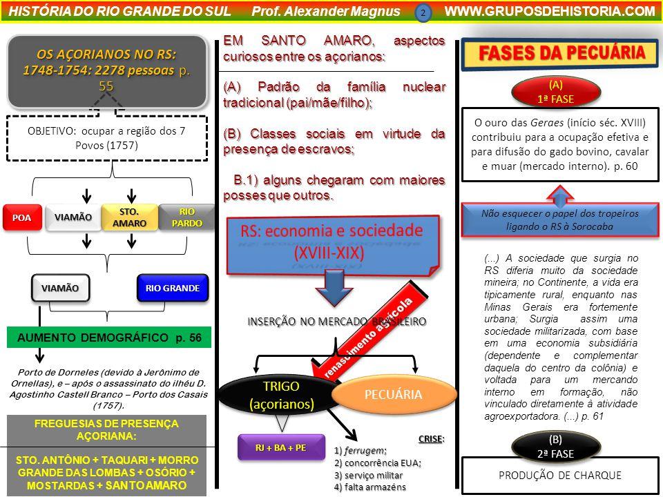 (A) 1ª FASE (A) 1ª FASE FREGUESIAS DE PRESENÇA AÇORIANA: STO.
