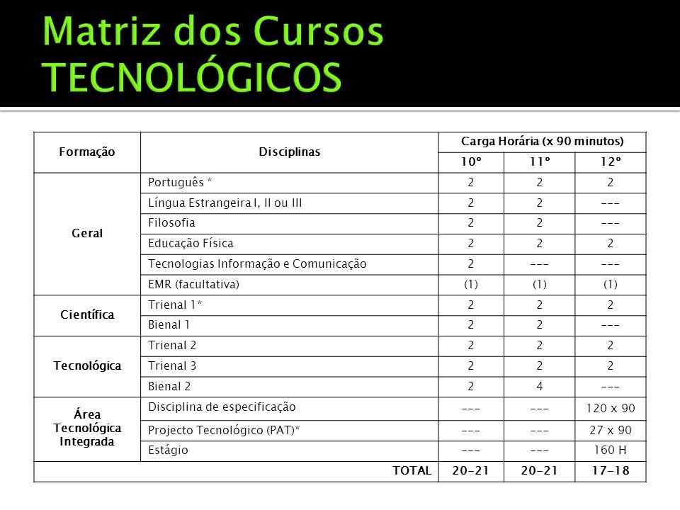 FormaçãoDisciplinas Carga Horária (x 90 minutos) 10º11º12º Geral Português *222 Língua Estrangeira I, II ou III22--- Filosofia22--- Educação Física222 Tecnologias Informação e Comunicação2--- EMR (facultativa)(1) Científica Trienal 1*222 Bienal 122--- Tecnológica Trienal 2222 Trienal 3222 Bienal 224--- Área Tecnológica Integrada Disciplina de especificação --- 120 x 90 Projecto Tecnológico (PAT)*--- 27 x 90 Estágio--- 160 H TOTAL20-21 17-18