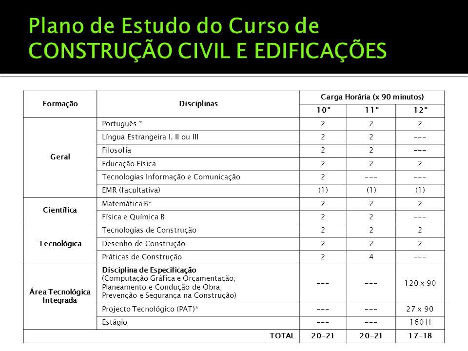 FormaçãoDisciplinas Carga Horária (x 90 minutos) 10º11º12º Geral Português *222 Língua Estrangeira I, II ou III22--- Filosofia22--- Educação Física222 Tecnologias Informação e Comunicação2--- EMR (facultativa)(1) Científica Matemática B*222 Física e Química B22--- Tecnológica Tecnologias de Construção222 Desenho de Construção222 Práticas de Construção24--- Área Tecnológica Integrada Disciplina de Especificação (Computação Gráfica e Orçamentação; Planeamento e Condução de Obra; Prevenção e Segurança na Construção) --- 120 x 90 Projecto Tecnológico (PAT)*--- 27 x 90 Estágio--- 160 H TOTAL20-21 17-18