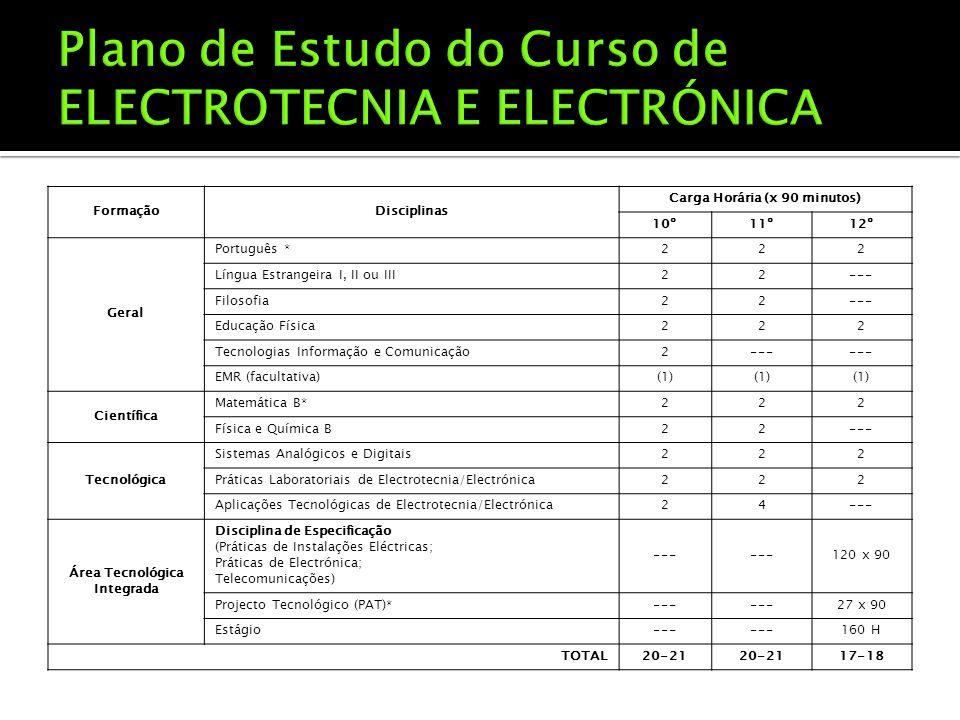 FormaçãoDisciplinas Carga Horária (x 90 minutos) 10º11º12º Geral Português *222 Língua Estrangeira I, II ou III22--- Filosofia22--- Educação Física222 Tecnologias Informação e Comunicação2--- EMR (facultativa)(1) Científica Matemática B*222 Física e Química B22--- Tecnológica Sistemas Analógicos e Digitais222 Práticas Laboratoriais de Electrotecnia/Electrónica222 Aplicações Tecnológicas de Electrotecnia/Electrónica24--- Área Tecnológica Integrada Disciplina de Especificação (Práticas de Instalações Eléctricas; Práticas de Electrónica; Telecomunicações) --- 120 x 90 Projecto Tecnológico (PAT)*--- 27 x 90 Estágio--- 160 H TOTAL20-21 17-18