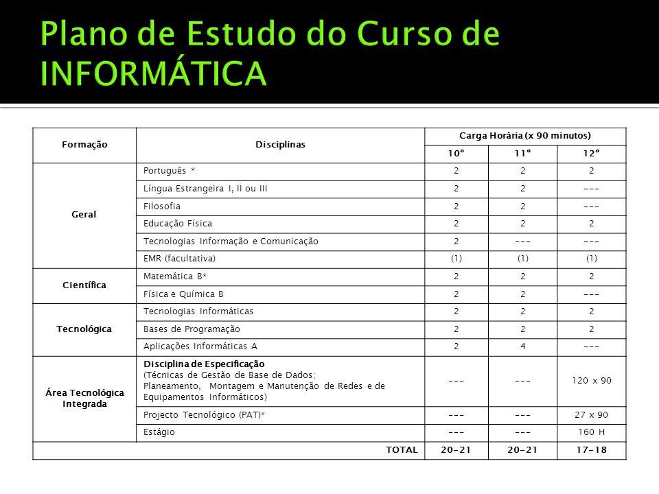 FormaçãoDisciplinas Carga Horária (x 90 minutos) 10º11º12º Geral Português *222 Língua Estrangeira I, II ou III22--- Filosofia22--- Educação Física222 Tecnologias Informação e Comunicação2--- EMR (facultativa)(1) Científica Matemática B*222 Física e Química B22--- Tecnológica Tecnologias Informáticas222 Bases de Programação222 Aplicações Informáticas A24--- Área Tecnológica Integrada Disciplina de Especificação (Técnicas de Gestão de Base de Dados; Planeamento, Montagem e Manutenção de Redes e de Equipamentos Informáticos) --- 120 x 90 Projecto Tecnológico (PAT)*--- 27 x 90 Estágio--- 160 H TOTAL20-21 17-18