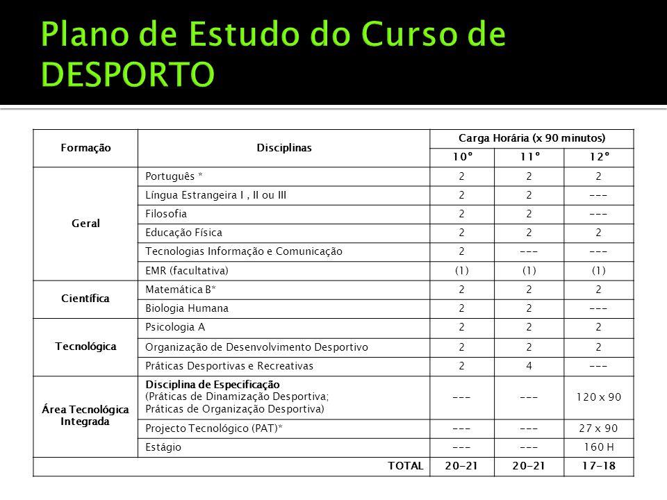 FormaçãoDisciplinas Carga Horária (x 90 minutos) 10º11º12º Geral Português *222 Língua Estrangeira I, II ou III22--- Filosofia22--- Educação Física222 Tecnologias Informação e Comunicação2--- EMR (facultativa)(1) Científica Matemática B*222 Biologia Humana22--- Tecnológica Psicologia A222 Organização de Desenvolvimento Desportivo222 Práticas Desportivas e Recreativas24--- Área Tecnológica Integrada Disciplina de Especificação (Práticas de Dinamização Desportiva; Práticas de Organização Desportiva) --- 120 x 90 Projecto Tecnológico (PAT)*--- 27 x 90 Estágio--- 160 H TOTAL20-21 17-18