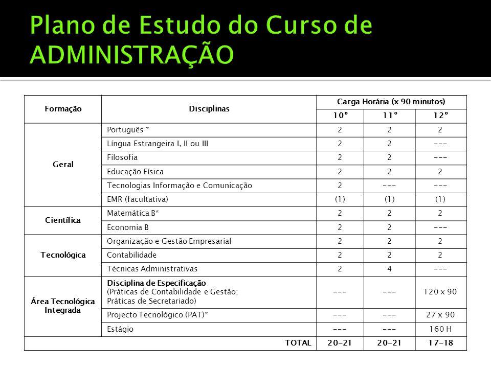 FormaçãoDisciplinas Carga Horária (x 90 minutos) 10º11º12º Geral Português *222 Língua Estrangeira I, II ou III22--- Filosofia22--- Educação Física222 Tecnologias Informação e Comunicação2--- EMR (facultativa)(1) Científica Matemática B*222 Economia B22--- Tecnológica Organização e Gestão Empresarial222 Contabilidade222 Técnicas Administrativas24--- Área Tecnológica Integrada Disciplina de Especificação (Práticas de Contabilidade e Gestão; Práticas de Secretariado) --- 120 x 90 Projecto Tecnológico (PAT)*--- 27 x 90 Estágio--- 160 H TOTAL20-21 17-18