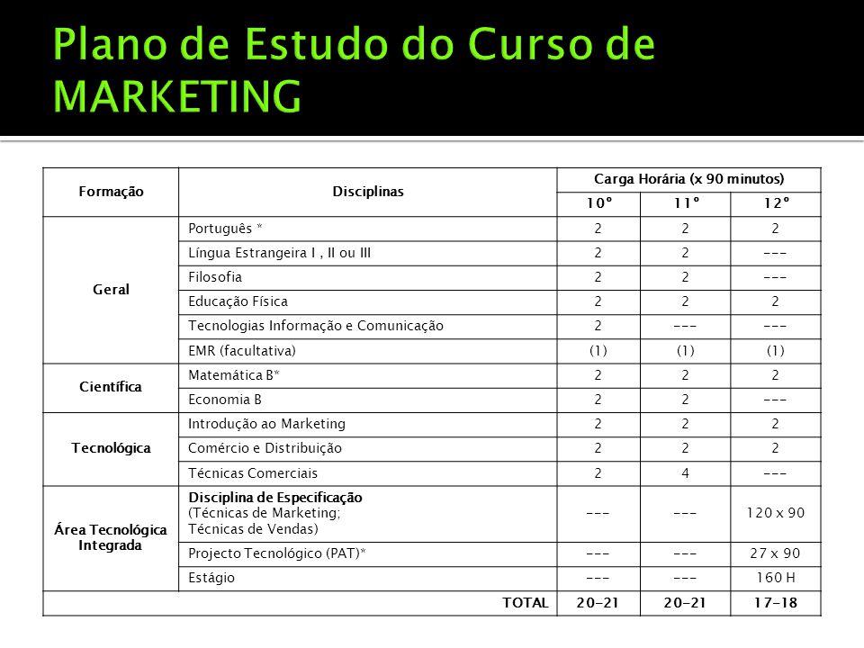 FormaçãoDisciplinas Carga Horária (x 90 minutos) 10º11º12º Geral Português *222 Língua Estrangeira I, II ou III22--- Filosofia22--- Educação Física222 Tecnologias Informação e Comunicação2--- EMR (facultativa)(1) Científica Matemática B*222 Economia B22--- Tecnológica Introdução ao Marketing222 Comércio e Distribuição222 Técnicas Comerciais24--- Área Tecnológica Integrada Disciplina de Especificação (Técnicas de Marketing; Técnicas de Vendas) --- 120 x 90 Projecto Tecnológico (PAT)*--- 27 x 90 Estágio--- 160 H TOTAL20-21 17-18