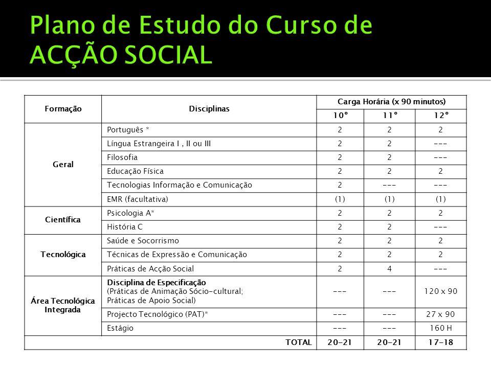 FormaçãoDisciplinas Carga Horária (x 90 minutos) 10º11º12º Geral Português *222 Língua Estrangeira I, II ou III22--- Filosofia22--- Educação Física222 Tecnologias Informação e Comunicação2--- EMR (facultativa)(1) Científica Psicologia A*222 História C22--- Tecnológica Saúde e Socorrismo222 Técnicas de Expressão e Comunicação222 Práticas de Acção Social24--- Área Tecnológica Integrada Disciplina de Especificação (Práticas de Animação Sócio-cultural; Práticas de Apoio Social) --- 120 x 90 Projecto Tecnológico (PAT)*--- 27 x 90 Estágio--- 160 H TOTAL20-21 17-18