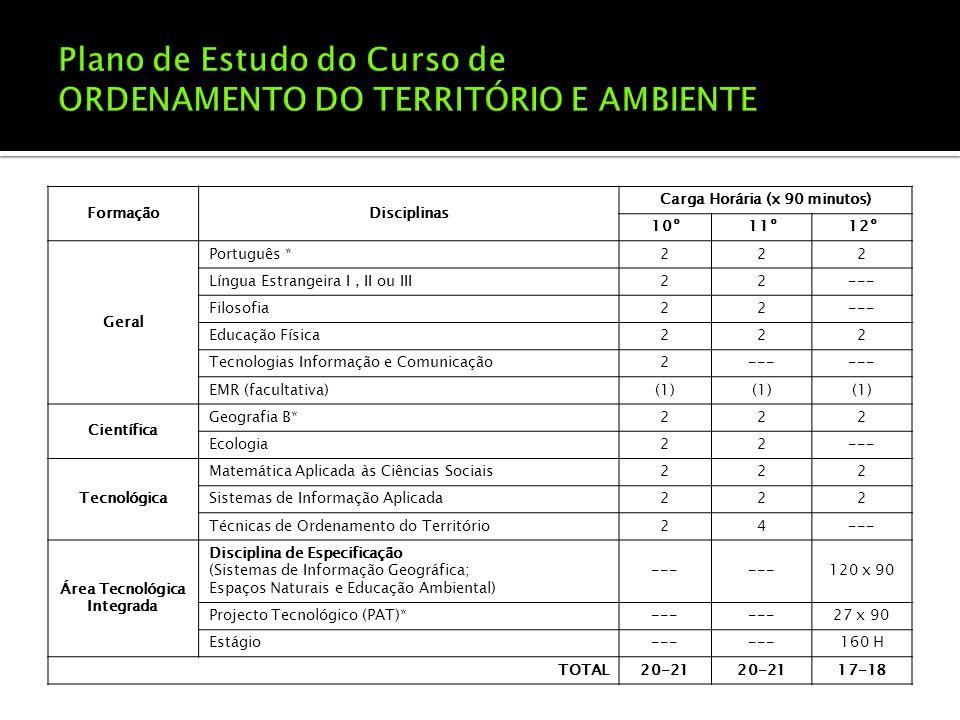 FormaçãoDisciplinas Carga Horária (x 90 minutos) 10º11º12º Geral Português *222 Língua Estrangeira I, II ou III22--- Filosofia22--- Educação Física222 Tecnologias Informação e Comunicação2--- EMR (facultativa)(1) Científica Geografia B*222 Ecologia22--- Tecnológica Matemática Aplicada às Ciências Sociais222 Sistemas de Informação Aplicada222 Técnicas de Ordenamento do Território24--- Área Tecnológica Integrada Disciplina de Especificação (Sistemas de Informação Geográfica; Espaços Naturais e Educação Ambiental) --- 120 x 90 Projecto Tecnológico (PAT)*--- 27 x 90 Estágio--- 160 H TOTAL20-21 17-18