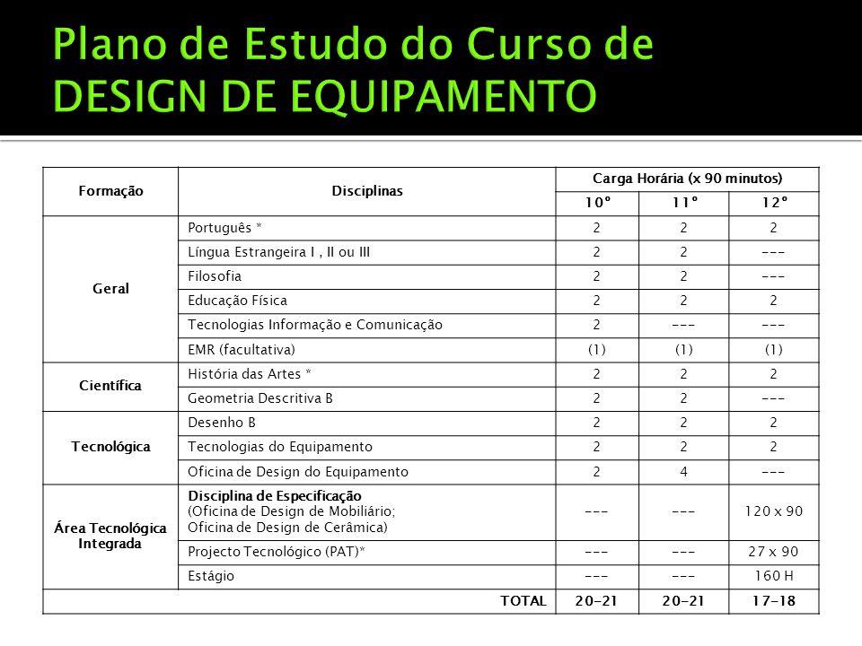 FormaçãoDisciplinas Carga Horária (x 90 minutos) 10º11º12º Geral Português *222 Língua Estrangeira I, II ou III22--- Filosofia22--- Educação Física222 Tecnologias Informação e Comunicação2--- EMR (facultativa)(1) Científica História das Artes *222 Geometria Descritiva B22--- Tecnológica Desenho B222 Tecnologias do Equipamento222 Oficina de Design do Equipamento24--- Área Tecnológica Integrada Disciplina de Especificação (Oficina de Design de Mobiliário; Oficina de Design de Cerâmica) --- 120 x 90 Projecto Tecnológico (PAT)*--- 27 x 90 Estágio--- 160 H TOTAL20-21 17-18