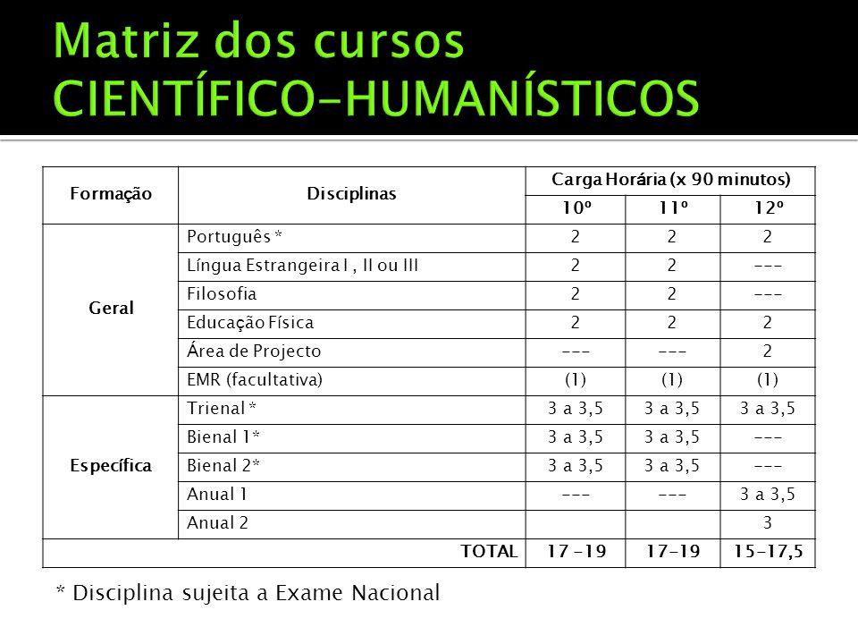 Forma ç ãoDisciplinas Carga Hor á ria (x 90 minutos) 10 º 11 º 12 º Geral Português *222 L í ngua Estrangeira I, II ou III22--- Filosofia22--- Educa ç ão F í sica222 Á rea de Projecto--- 2 EMR (facultativa)(1) Espec í fica Trienal *3 a 3,5 Bienal 1*3 a 3,5 --- Bienal 2*3 a 3,5 --- Anual 1--- 3 a 3,5 Anual 23 TOTAL17 -19 15-17,5 * Disciplina sujeita a Exame Nacional