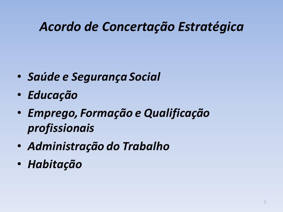Acordo de Concertação Estratégica Saúde e Segurança Social Educação Emprego, Formação e Qualificação profissionais Administração do Trabalho Habitação