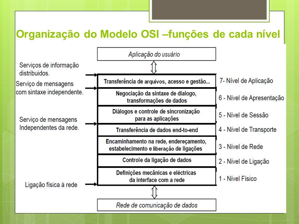 Modelo de Camadas OSI Aplicação –Oferece serviços de rede ás aplicações baseados em protocolos Apresentação –Apresentação de dados – conversões de formatos entre máquinas Sessão –Estabelece a comunicação entre a origem e o destino Transporte –Liga processos em computadores diferentes - cria o conceito de conexão Rede –Fornece o endereço global na rede – cria o conceito de pacote Ligação de Dados (Enlace) –Agrupa bits para transmissão – cria o conceito de quadro Fisica –Hardware que compõe uma rede – transforma bits em sinais