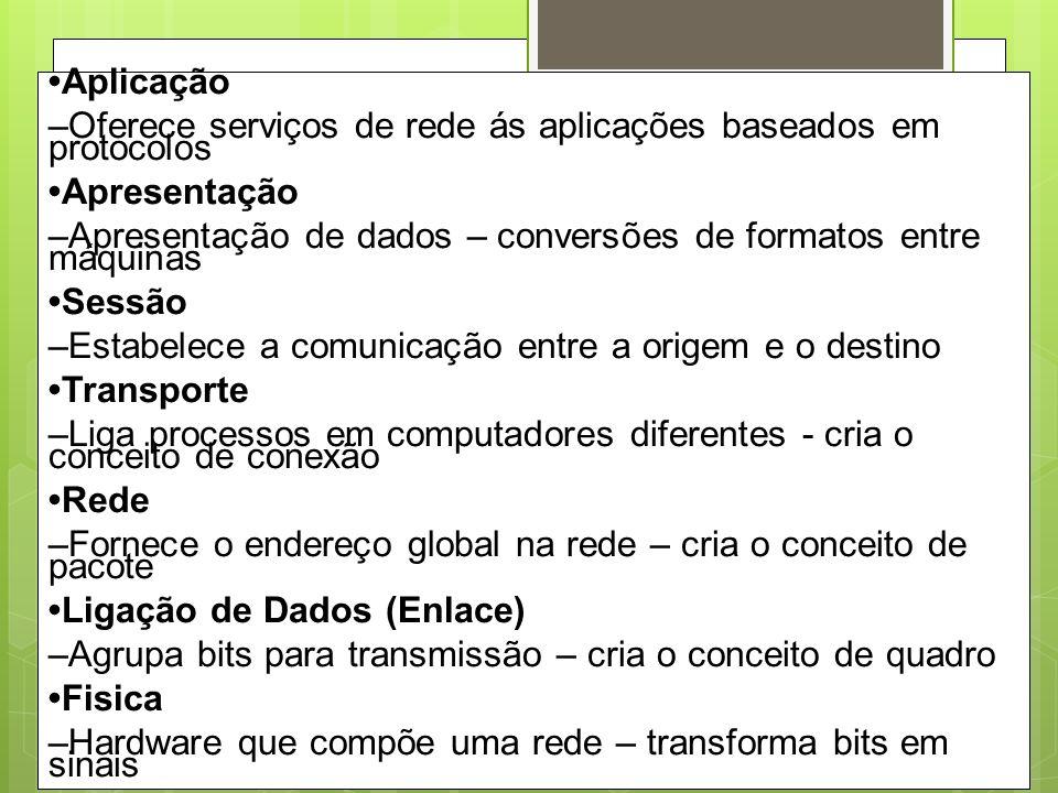 Modelo OSI 7 Físico Enlace Rede Transporte Sessão Apresentação Aplicação Camada N Serviços para a camada N+1 Serviços da camada N-1 Protocolo com a camada N par