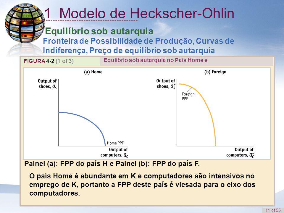 11 of 55 Equilíbrio sob autarquia Fronteira de Possibilidade de Produção, Curvas de Indiferença, Preço de equilíbrio sob autarquia FIGURA 4-2 (1 of 3)