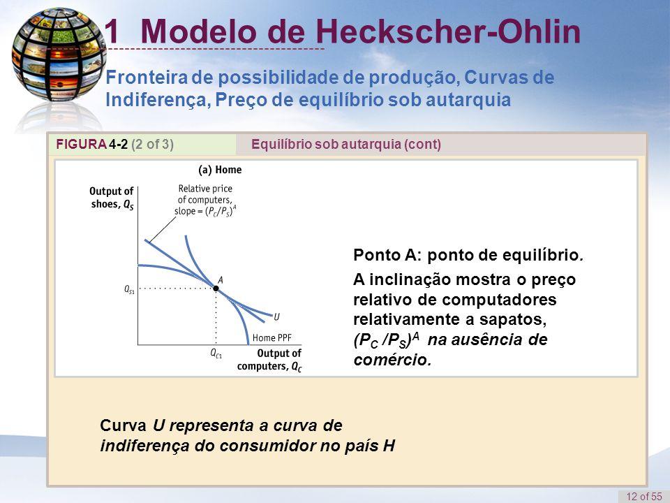 12 of 55 FIGURA 4-2 (2 of 3) Curva U representa a curva de indiferença do consumidor no país H Ponto A: ponto de equilíbrio. A inclinação mostra o pre