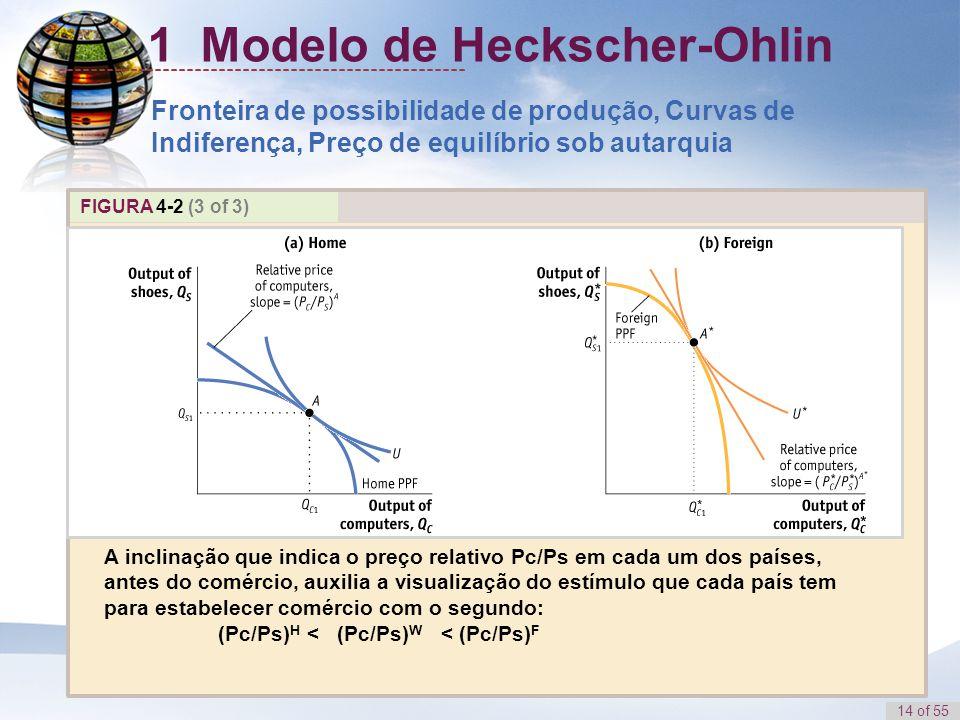 14 of 55 FIGURA 4-2 (3 of 3) A inclinação que indica o preço relativo Pc/Ps em cada um dos países, antes do comércio, auxilia a visualização do estímu
