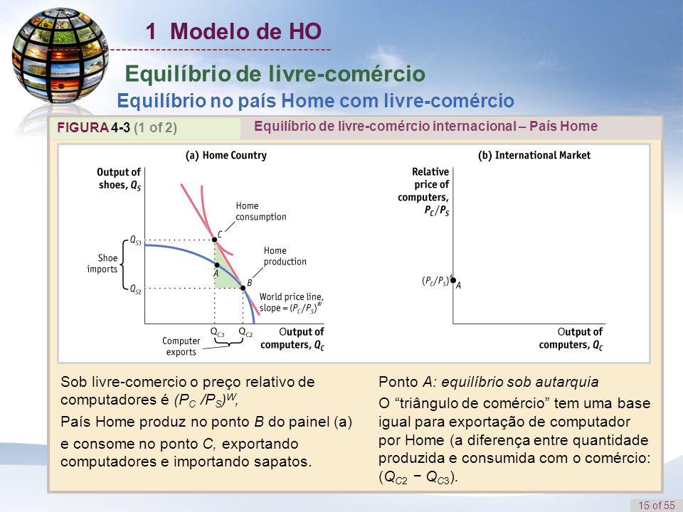 15 of 55 Equilíbrio de livre-comércio Equilíbrio no país Home com livre-comércio FIGURA 4-3 (1 of 2) Sob livre-comercio o preço relativo de computador