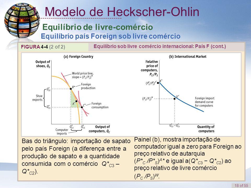 18 of 55 Equilíbrio de livre-comércio Equilíbrio país Foreign sob livre comércio FIGURA 4-4 (2 of 2) Bas do triângulo: importação de sapato pelo país