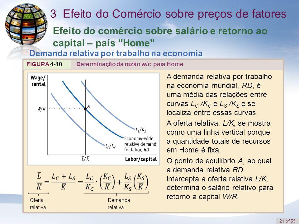 21 of 55 Efeito do comércio sobre salário e retorno ao capital – país