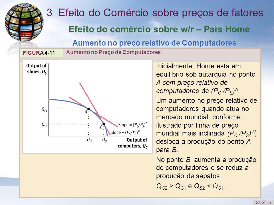 22 of 55 Efeito do comércio sobre w/r – País Home Aumento no preço relativo de Computadores FIGURA 4-11 Inicialmente, Home está em equilíbrio sob auta